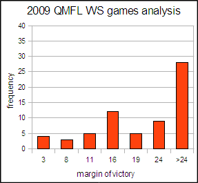 2009 QMFL WS winning margin analysis