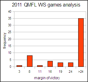 2011 QMFL WS winning margin analysis